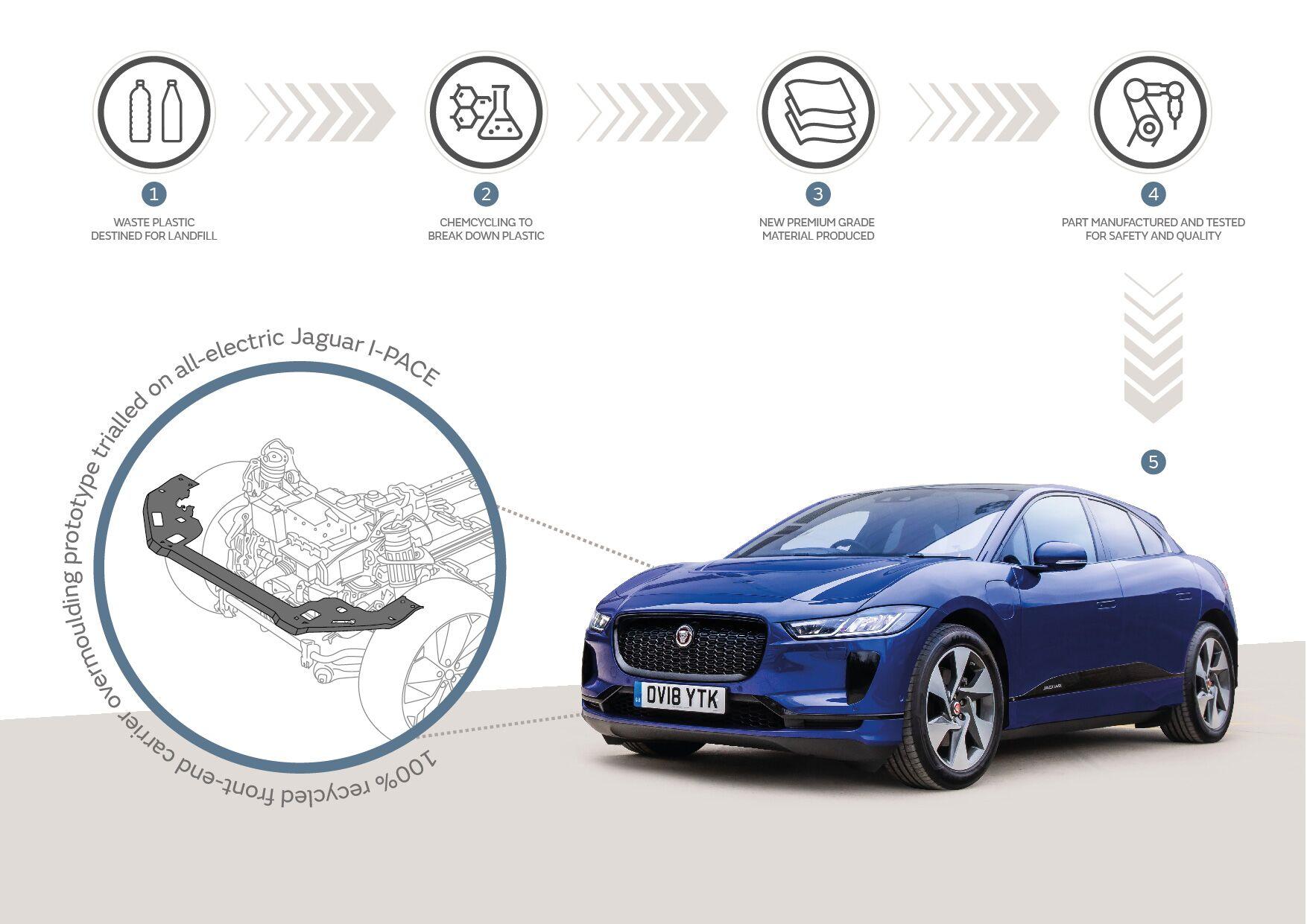 Jaguar Land Rover Trials Innovative Plastic Recycling
