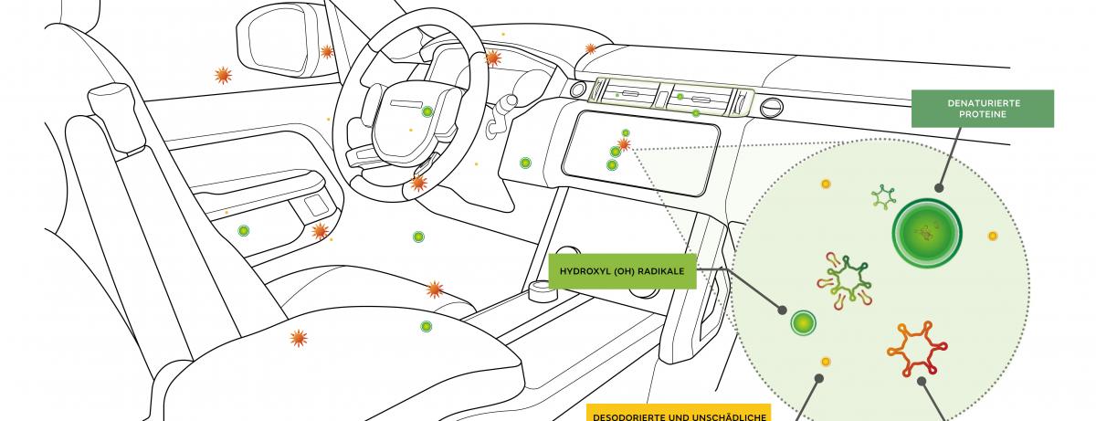 Zukünftige Luftreinigungstechnologie von Jaguar Land Rover hemmt nachweislich Viren und Bakterien um bis zu 97 Prozent