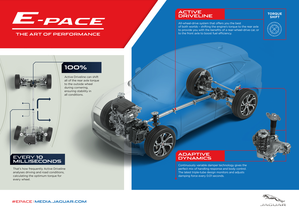 JAGUAR E-PACE – THE COMPACT PERFORMANCE SUV WITH SPORTS CAR ... on