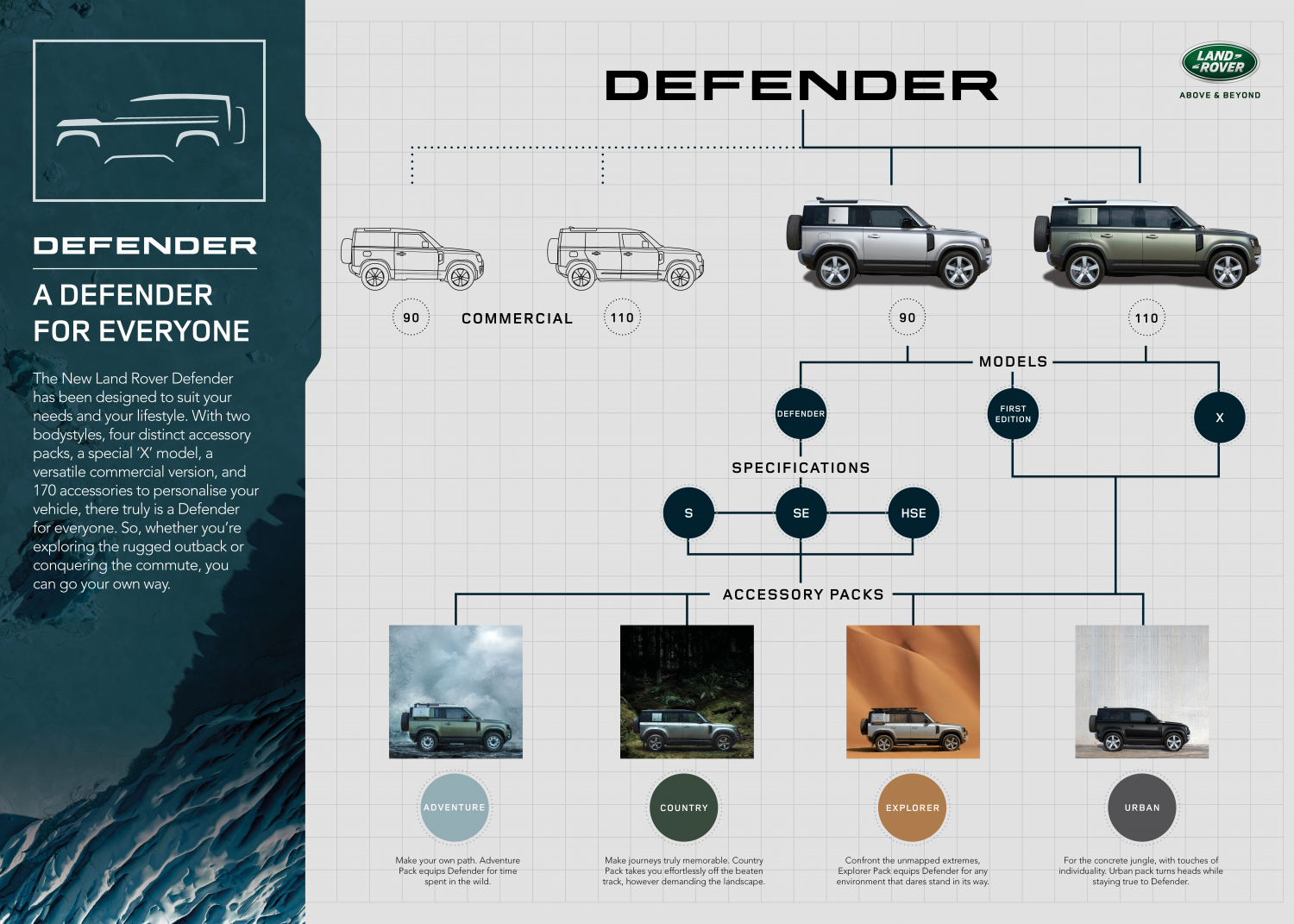 Overview: Introducing the New Land Rover Defender - Image 1