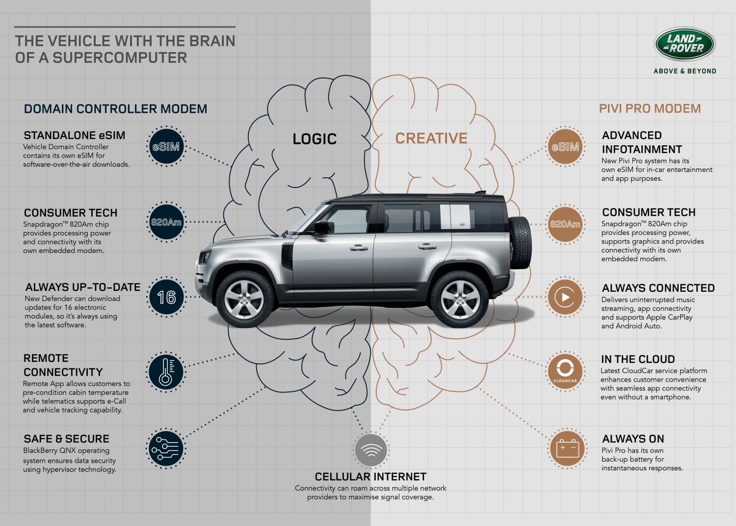 BRAINS AND BRAWN: RUGGED NEW DEFENDER SHOWCASES WORLD-FIRST DUAL eSIM CONNECTIVITY AT CES 2020 - Image 1