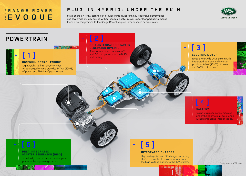 Range Rover Evoque plug-in electric infographic