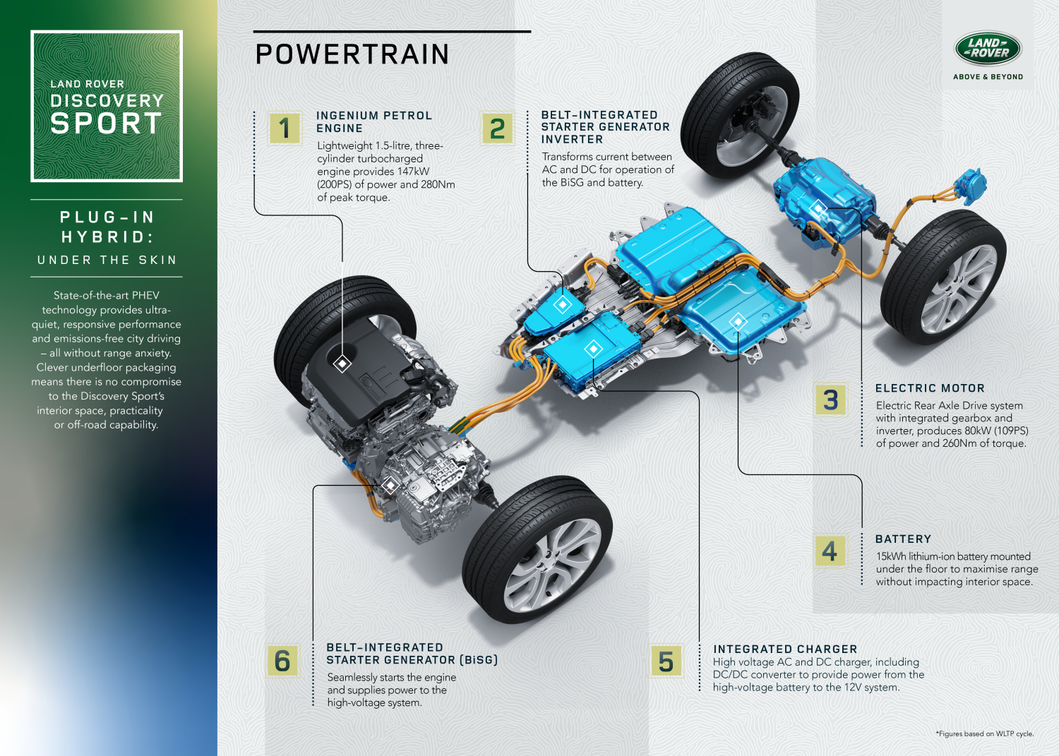 LAND ROVER DISCOVERY SPORT PLUG-IN HYBRID INFOGRAFICHE