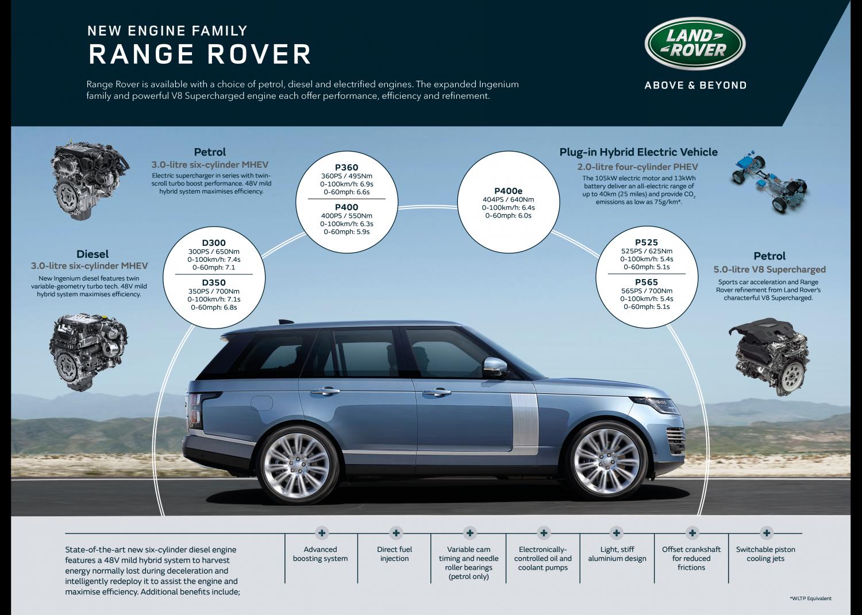 New 48v Mild Hybrid Diesel Joins Plug-in Electric Range Rover - Image 3