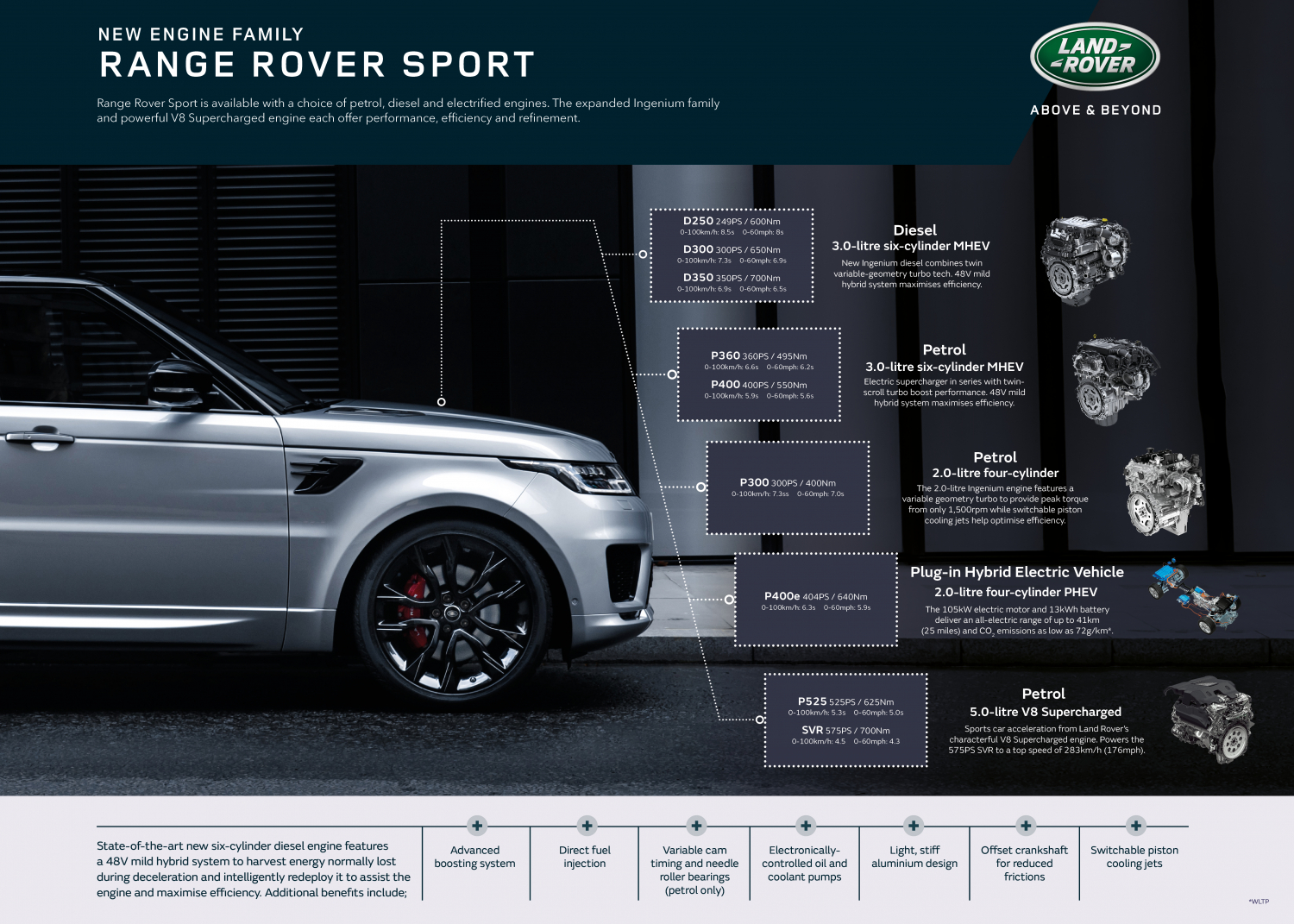 Range Rover Sport Enhanced with Special-edition Models and Powerful New Straight-six Mild-hybrid Diesels - Image 1