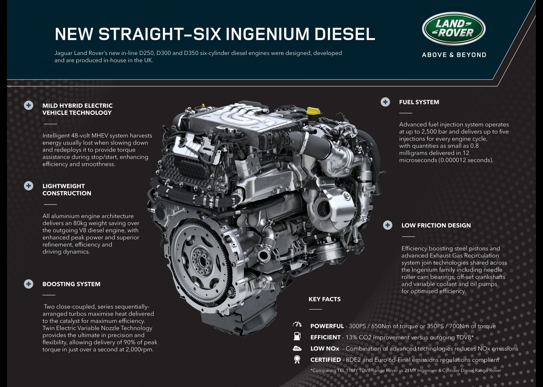 New 48v Mild Hybrid Diesel Joins Plug-in Electric Range Rover - Image 2