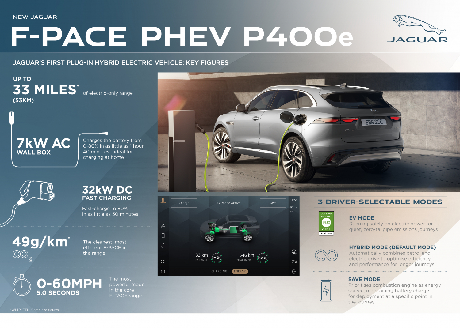 New Jaguar F-pace: Luxurious, Connected, Electrified - Image 2