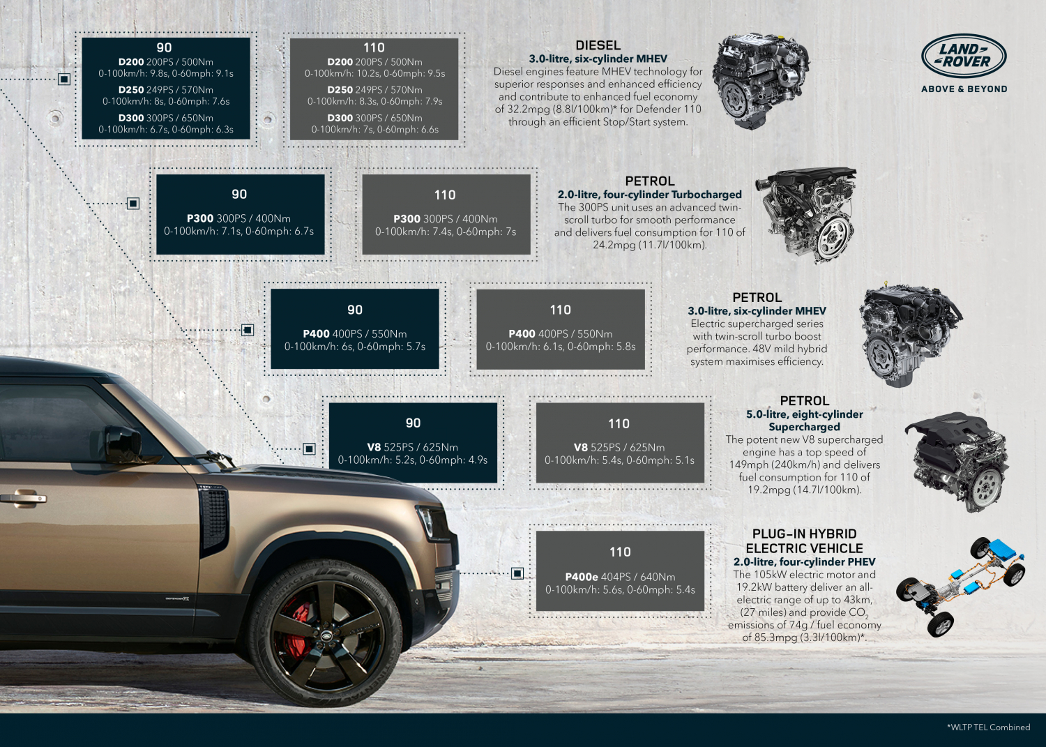 Land Rover Defender Crowned Supreme Winner Women's World Car of the Year 2021 - Image 1