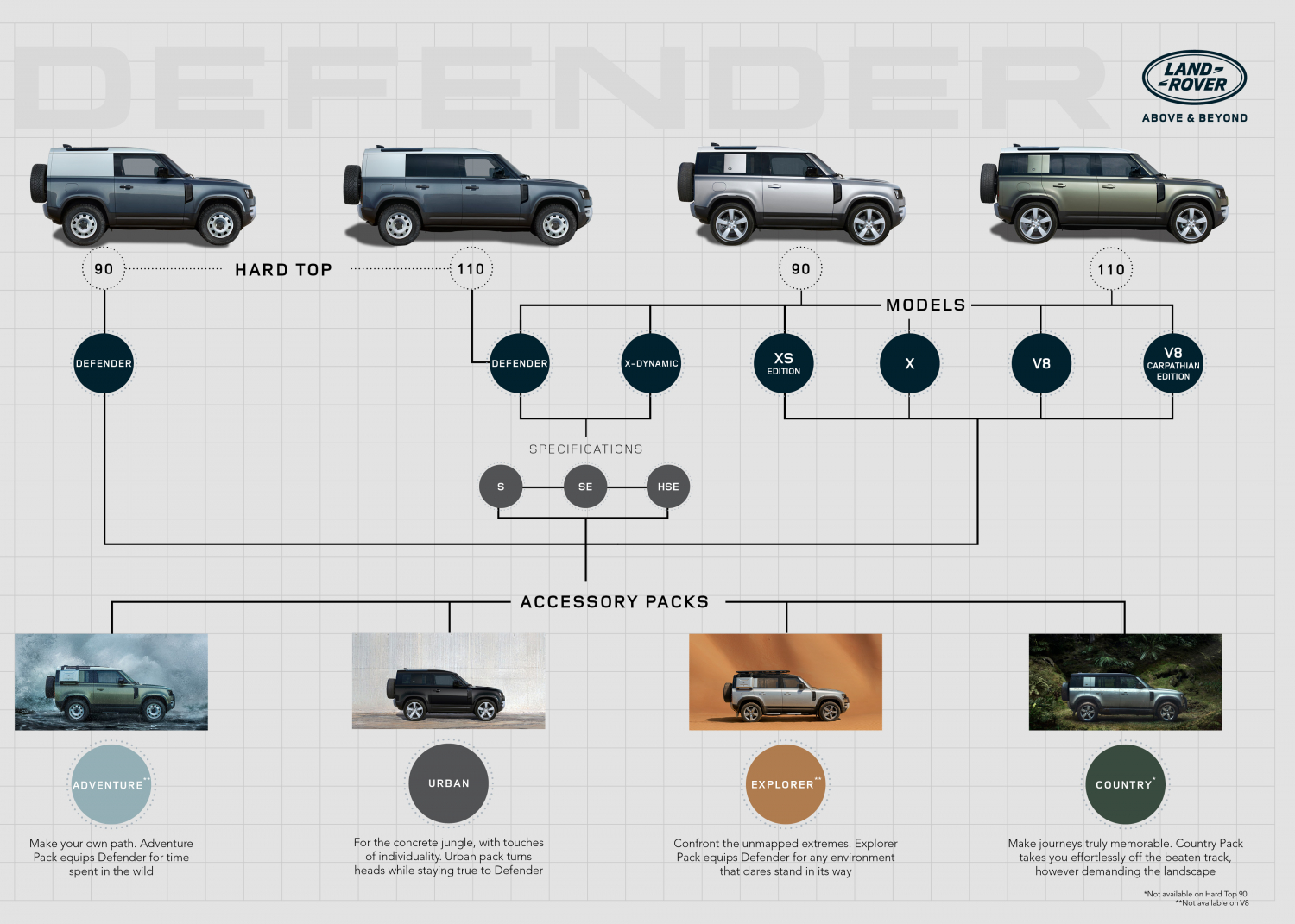 Land Rover Defender Crowned Supreme Winner Women's World Car of the Year 2021 - Image 2