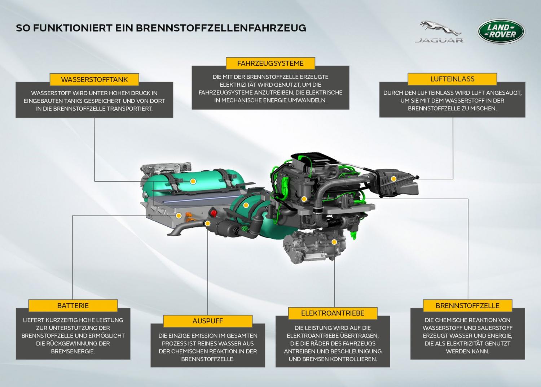 So funktioniert ein Brennstoffzellenfahrzeug