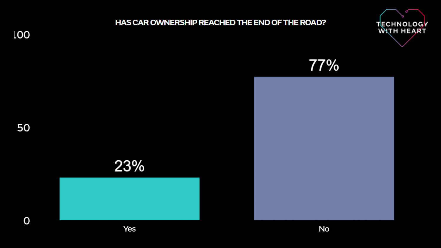 Has car ownership reached the end of the road