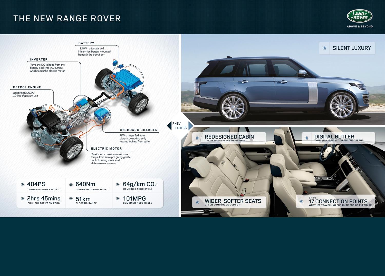 NEW RANGE ROVER: SILENT LUXURY   Land Rover International
