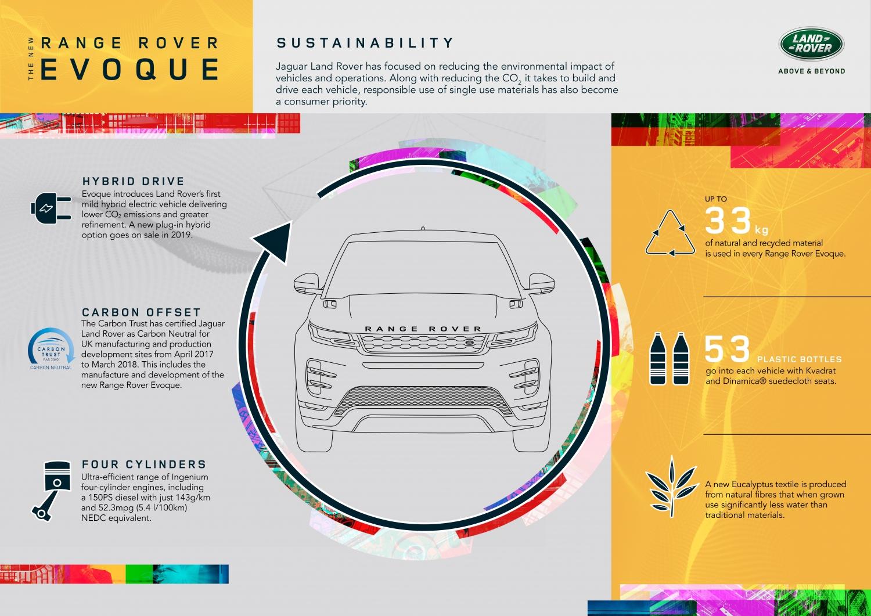 infographic – sustainability