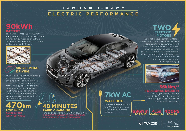 Jaguar I Pace The Art Of Electric Performance Jaguar