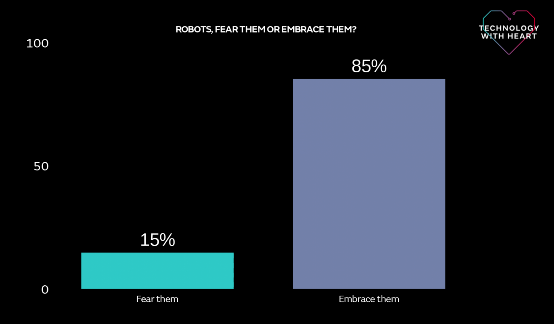 Robots - fear or embrace them?