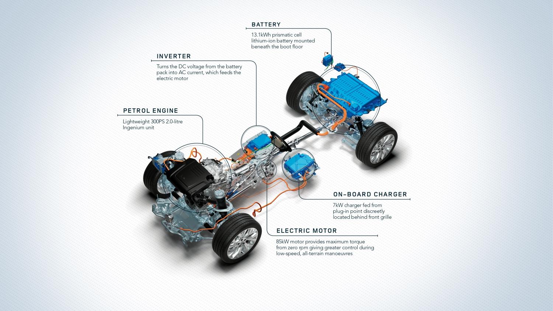 Range Rover PHEV 18MY-Details