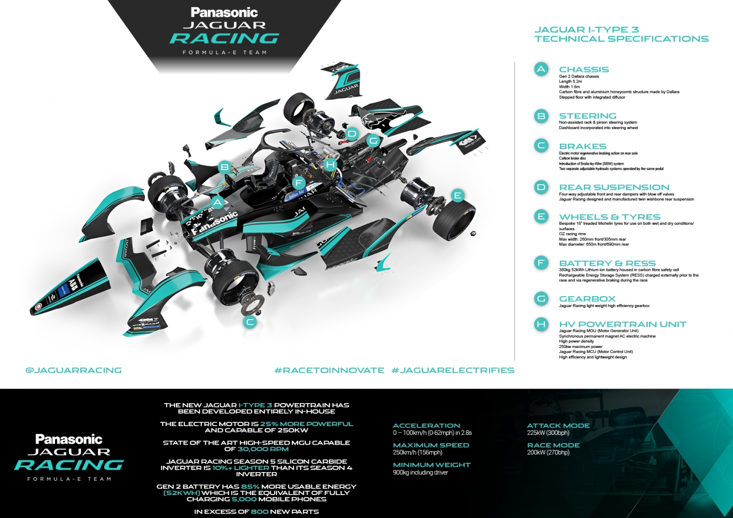 Jaguar I-TYPE 3 landscape exploded infographic