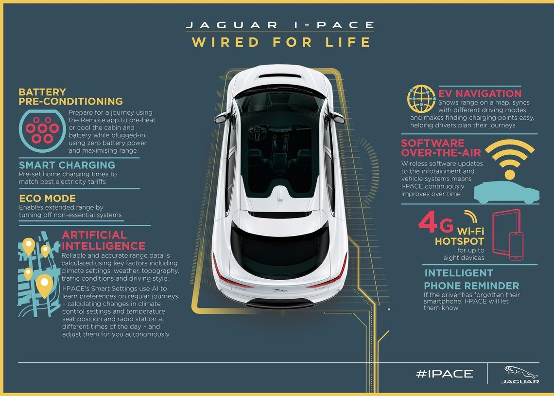 NEW ALL-ELECTRIC JAGUAR I-PACE: WIRELESS AND INTELLIGENT | Jaguar
