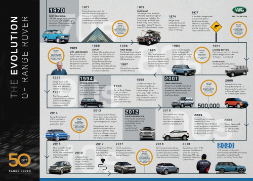 Range Rover Historic Timeline 1970 to 2020