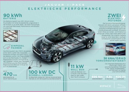 Jaguar I-PACE - Elektrische Performance