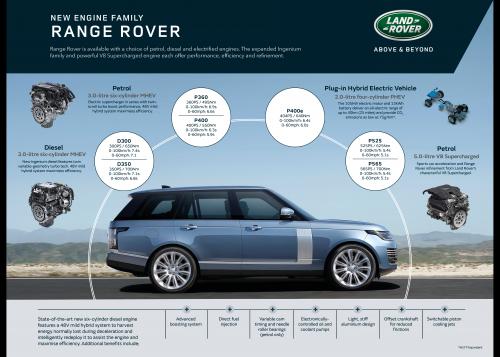 Range Rover Engine Family