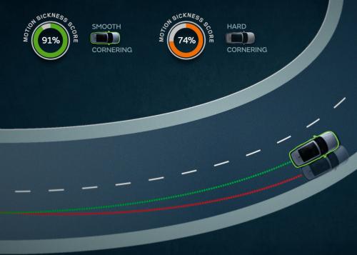 Reiseübelkeit - Kurven