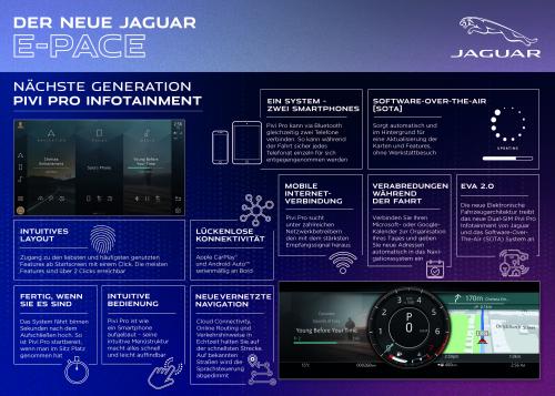Der neue Jaguar E-PACE - Infografiken
