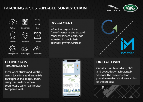 InMotion invests in Circulor to help Jaguar Land Rover trace sustainable supply chain