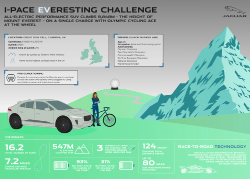 INFOGRAPHIC - JAGUAR I-PACE COMPLETES EVERESTING CHALLENGE ON A SINGLE CHARGE